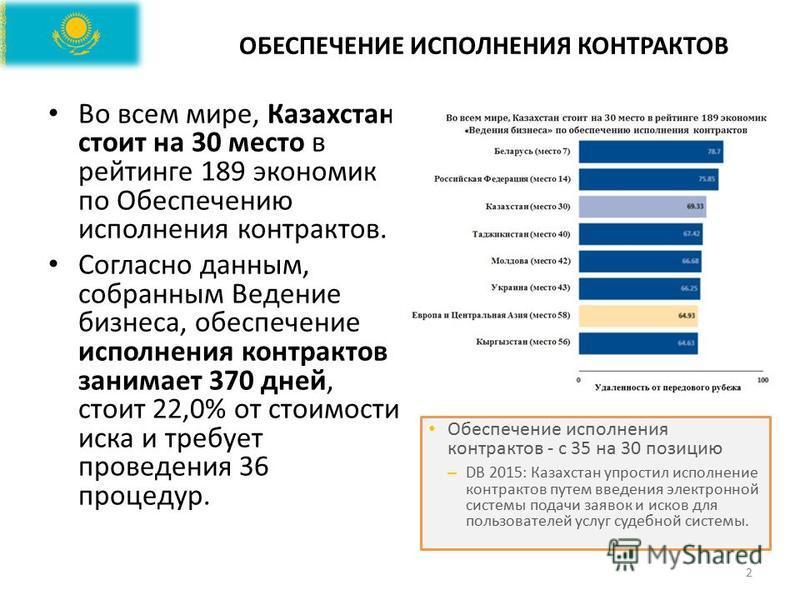 ОБЕСПЕЧЕНИЕ ИСПОЛНЕНИЯ КОНТРАКТОВ 2 Во всем мире, Казахстан стоит на 30 место в рейтинге 189 экономик по Обеспечению исполнения контрактов. Согласно данным, собранным Ведение бизнеса, обеспечение исполнения контрактов занимает 370 дней, стоит 22,0% о