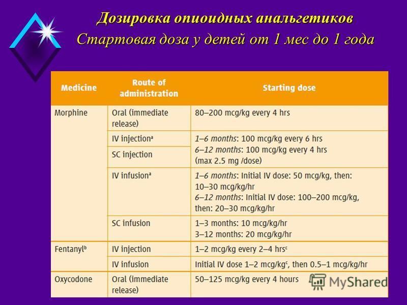 Дозировка опиоидных анальгетиков Стартовая доза у детей от 1 мес до 1 года Дозировка опиоидных анальгетиков Стартовая доза у детей от 1 мес до 1 года