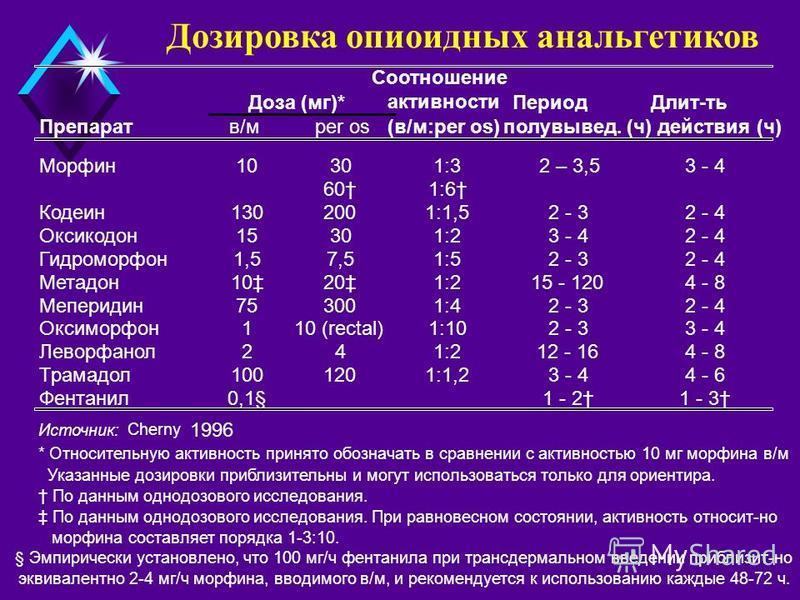 Соотношение Период Длит-ть Препаратв/мper os(в/м:per os)полувывед. (ч)действия (ч) Морфин 10301:32 – 3,53 - 4 601:6 Кодеин 1302001:1,52 - 32 - 4 Оксикодон 15301:23 - 42 - 4 Гидроморфон 1,51,57,57,51:52 - 32 - 4 Метадон 10201:215 - 1204 - 8 Меперидин