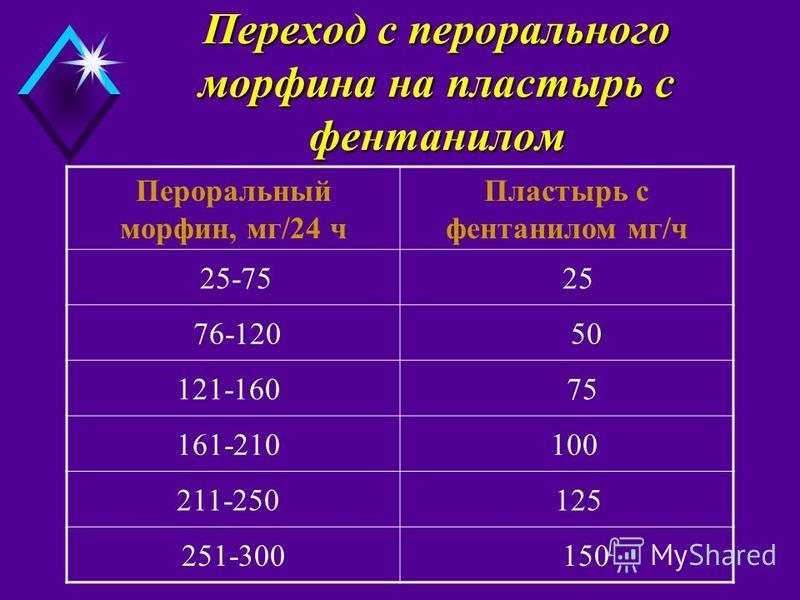 Переход с перорального морфина на пластырь с фентанилом Пластырь с фентанилом мг/ч Пероральный морфин, мг/24 ч 25 25-75 50 76-120 75 121-160 100 161-210 125 211-250 150251-300