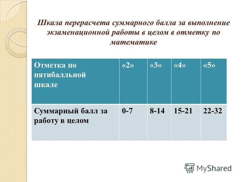 Шкала перерасчета суммарного балла за выполнение экзаменационной работы в целом в отметку по математике Отметка по пятибалльной шкале «2»«3»«4»«5» Суммарный балл за работу в целом 0-78-1415-2122-32