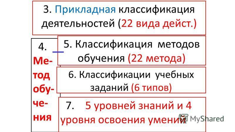 3. Прикладная классификация деятельностей (22 вида дейст.) 4. Ме- тод обучения 5. Классификация методов обучения (22 метода) 6. Классификации учебных заданий (6 типов) 7. 5 уровней знаний и 4 уровня освоения умений