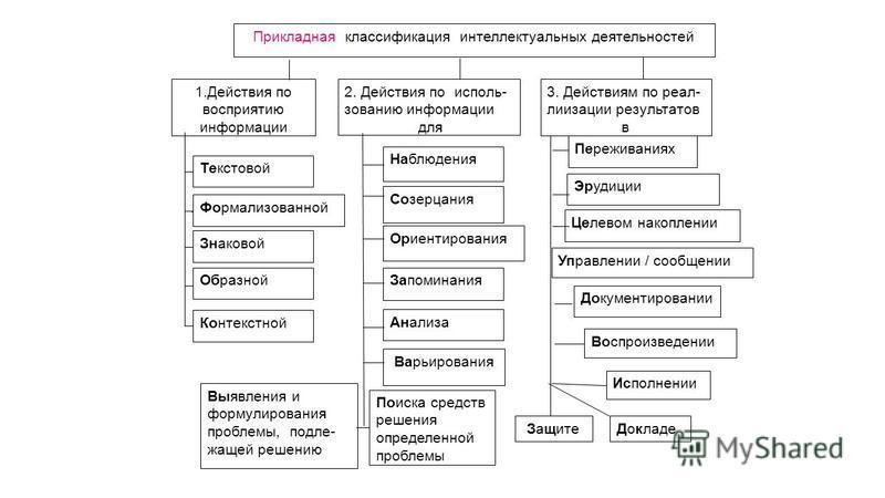 Переживаниях Эрудиции 3. Действиям по реал- лиизации результатов в Прикладная классификация интеллектуальных деятельностей 2. Действия по использованию информации для 1. Действия по восприятию информации Текстовой Формализованной Знаковой Образной Ко