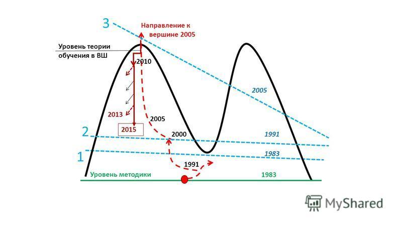 1983 1991 2000 Уровень методики 2005 Уровень теории обучения в ВШ 2010 2013 1 2 3 2005 1991 1983 2015 Направление к вершине 2005