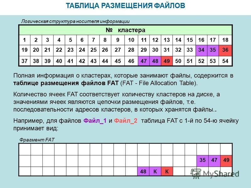 ТАБЛИЦА РАЗМЕЩЕНИЯ ФАЙЛОВ кластера 123456789101112131415161718 192021222324252627282930313233343536 373839404142434445464748495051525354 Полная информация о кластерах, которые занимают файлы, содержится в таблице размещения файлов FAT (FAT - File All