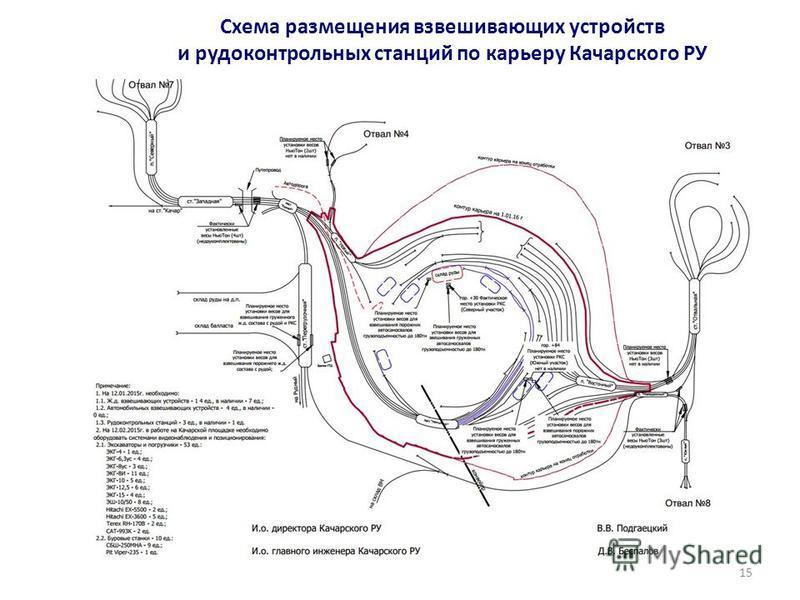 Схема размещения взвешивающих устройств и рудо контрольных станций по карьеру Качарского РУ 15