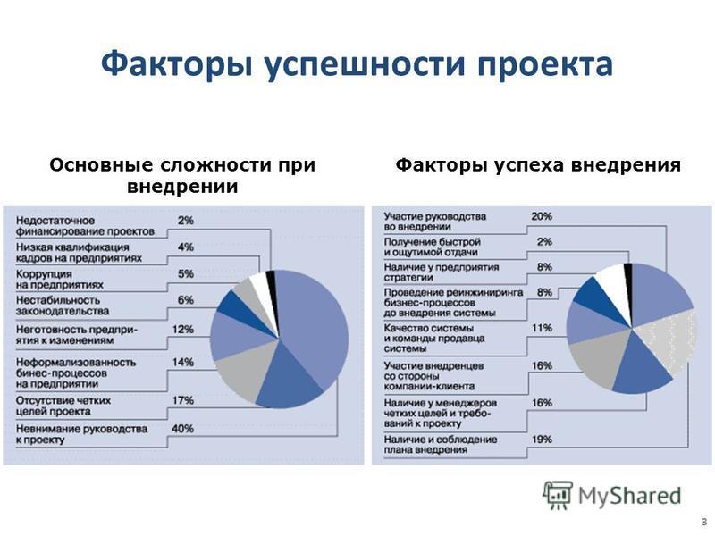 Факторы успешности проекта Основные сложности при внедрении Факторы успеха внедрения 3