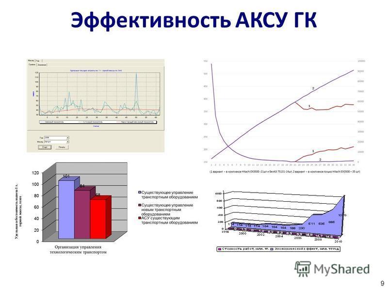 Эффективность АКСУ ГК 9