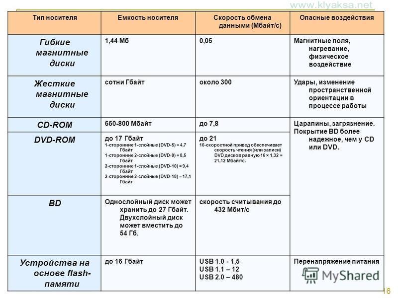 16 Тип носителя Емкость носителя Скорость обмена данными (Мбайт/с) Опасные воздействия Гибкие магнитные диски 1,44 Мб 0,05Магнитные поля, нагревание, физическое воздействие Жесткие магнитные диски сотни Гбайтоколо 300Удары, изменение пространственной