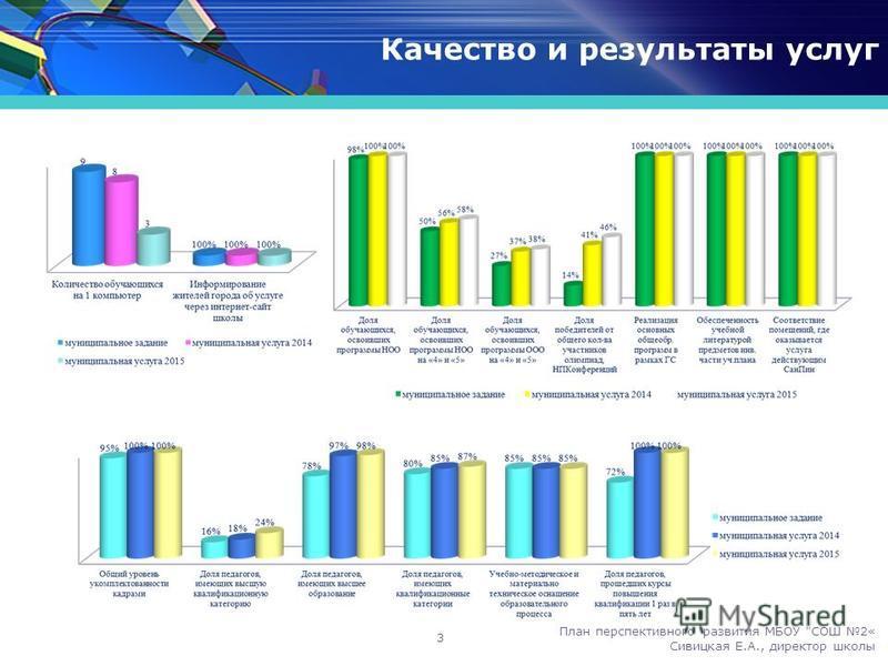 Качество и результаты услуг 3 План перспективного развития МБОУ СОШ 2« Сивицкая Е.А., директор школы