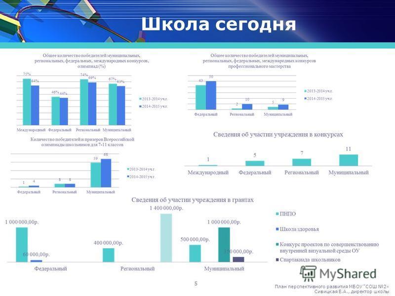 Школа сегодня 5 План перспективного развития МБОУ СОШ 2« Сивицкая Е.А., директор школы