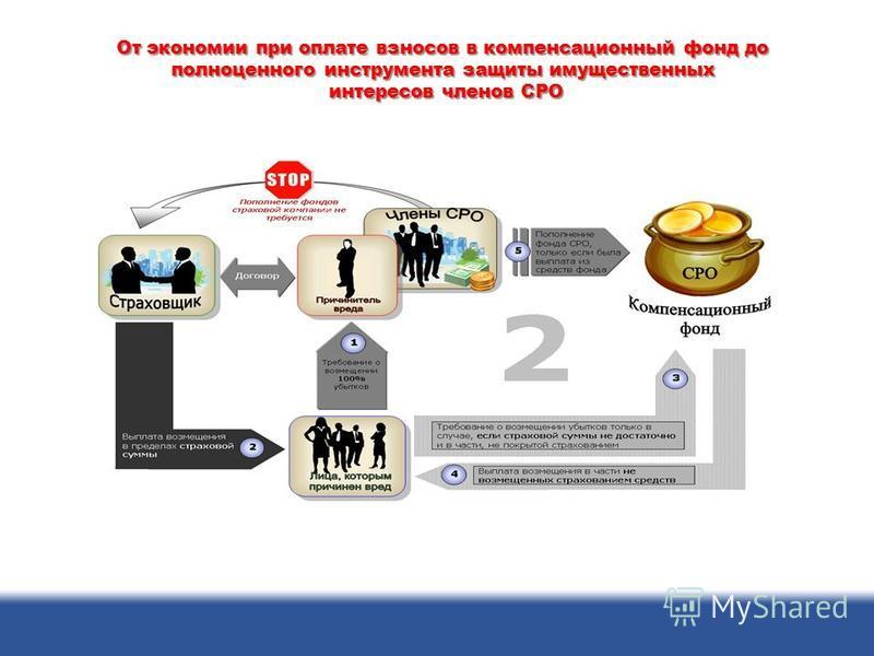 От экономии при оплате взносов в компенсационный фонд до полноценного инструмента защиты имущественных интересов членов СРО интересов членов СРО