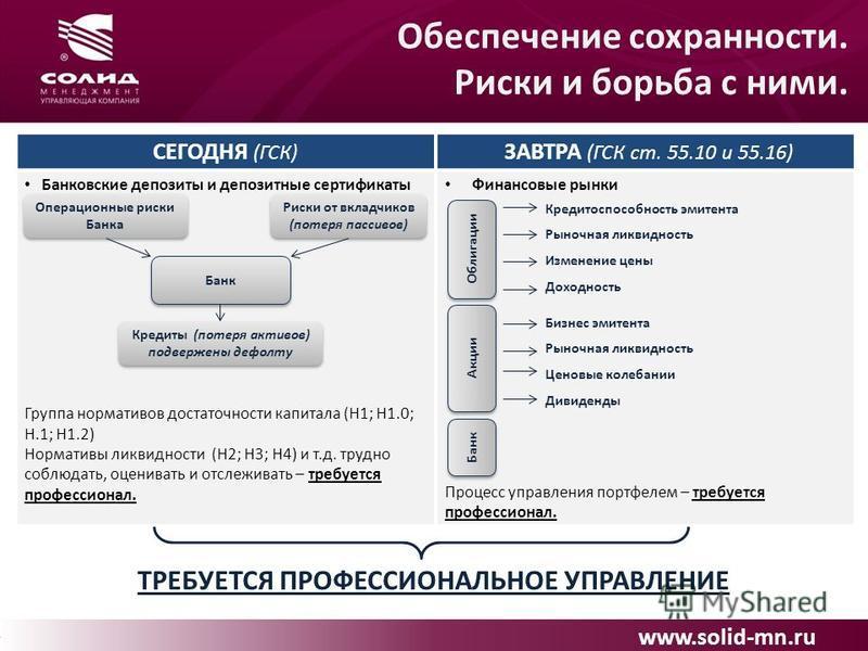 www.solid-mn.ru Обеспечение сохранности. Риски и борьба с ними. СЕГОДНЯ (ГСК) ЗАВТРА (ГСК ст. 55.10 и 55.16) Банковские депозиты и депозитные сертификаты Группа нормативов достаточности капитала (Н1; Н1.0; Н.1; Н1.2) Нормативы ликвидности (Н2; Н3; Н4