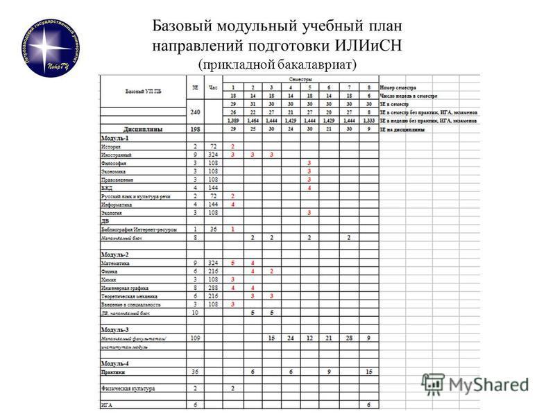 Базовый модульный учебный план направлений подготовки ИЛИиСН (прикладной бакалавриат)