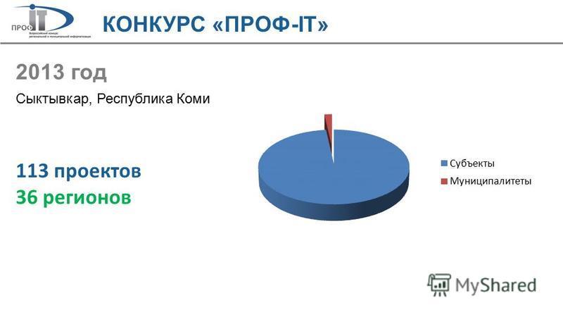 КОНКУРС «ПРОФ-IT» 2013 год Сыктывкар, Республика Коми 113 проектов 36 регионов