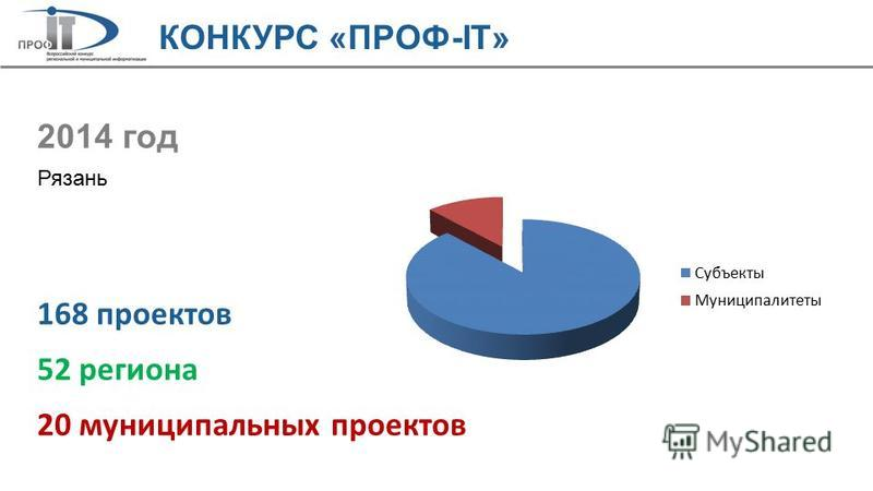 2014 год Рязань 168 проектов 52 региона 20 муниципальных проектов