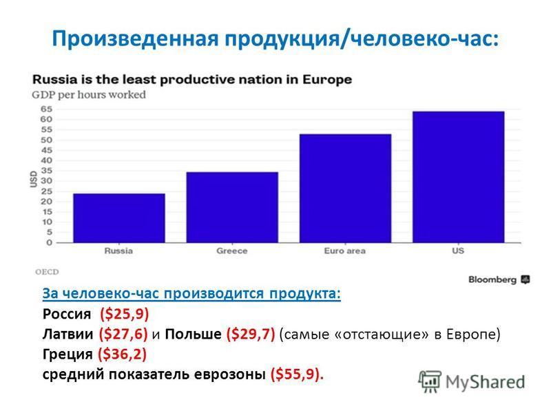 Произведенная продукция/человеко-час: За человеко-час производится продукта: Россия ($25,9) Латвии ($27,6) и Польше ($29,7) (самые «отстающие» в Европе) Греция ($36,2) средний показатель еврозоны ($55,9).