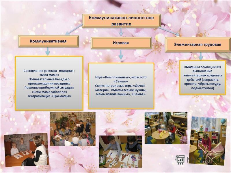 Коммуникативно-личностное развитие Коммуникативно-личностное развитие Игровая «Мамины помощники» выполнение элементарных трудовых действий (заправить кровать, убрать посуду, подмести пол) Составление рассказа -описания: «Моя мама» Познавательные бесе