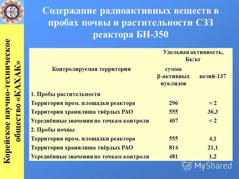 Содержание радиоактивных веществ в пробах почвы и растительности СЗЗ реактора БН-350 Контролируемая территория Удельная активность, Бк/кг сумма β-активных нуклидов цезий-137 1. Пробы растительности Территория пром. площадки реактора 296< 2 Территория