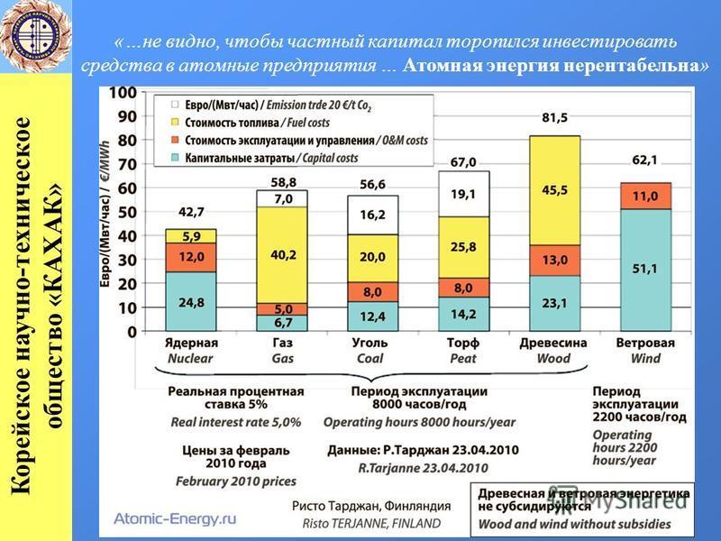 «…не видно, чтобы частный капитал торопился инвестировать средства в атомные предприятия … Атомная энергия нерентабельна» Корейское научно-техническое общество «КАХАК»