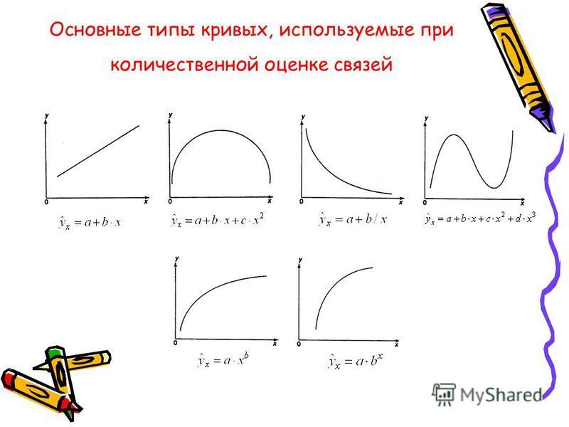 Основные типы кривых, используемые при количественной оценке связей