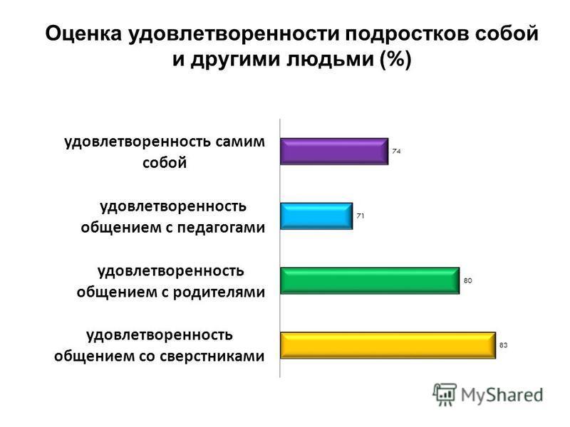 Оценка удовлетворенности подростков собой и другими людьми ( % )