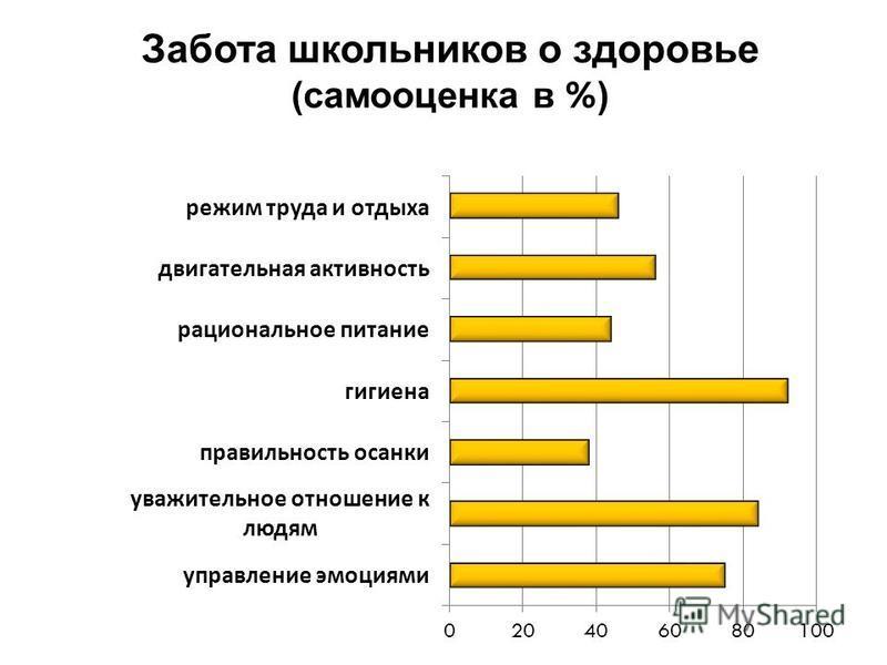 Забота школьников о здоровье (самооценка в % )