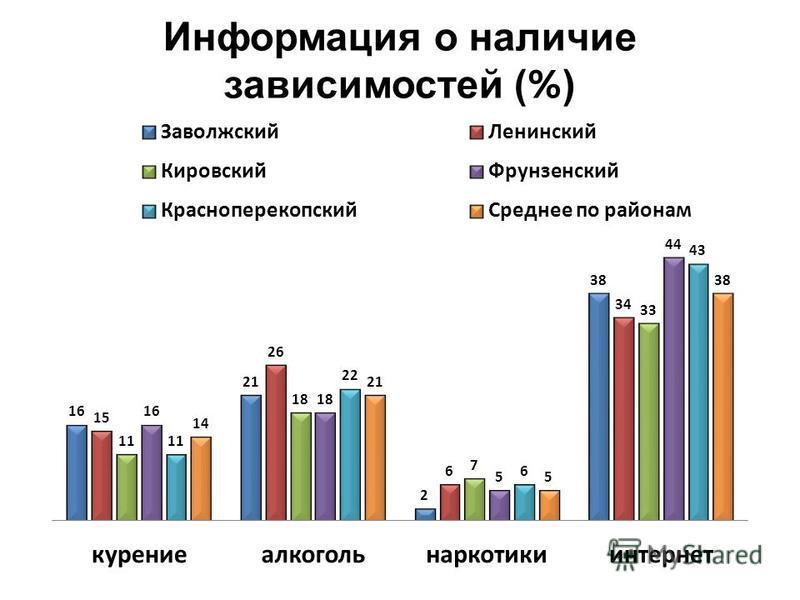 Информация о наличие зависимостей ( % )