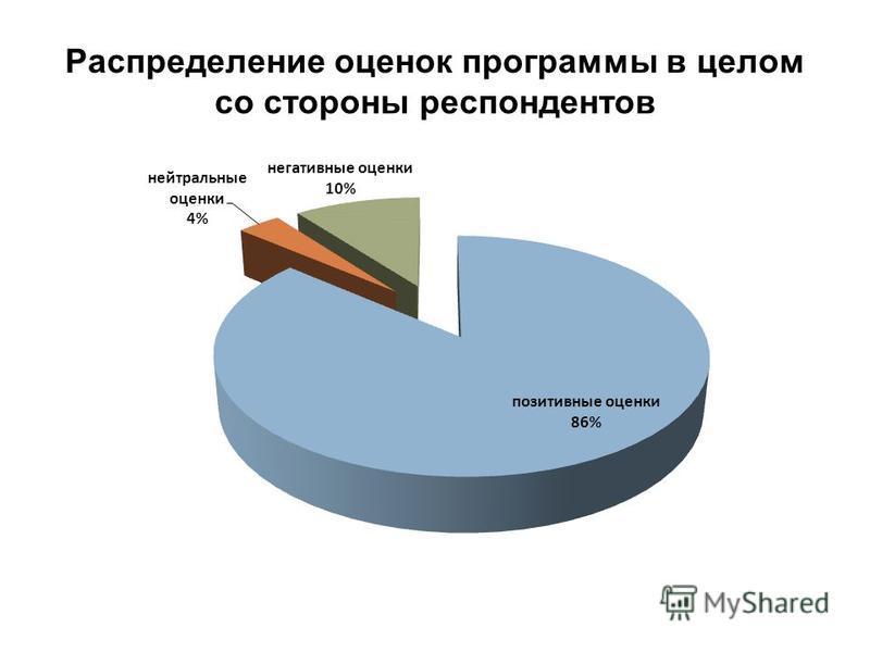 Распределение оценок программы в целом со стороны респондентов