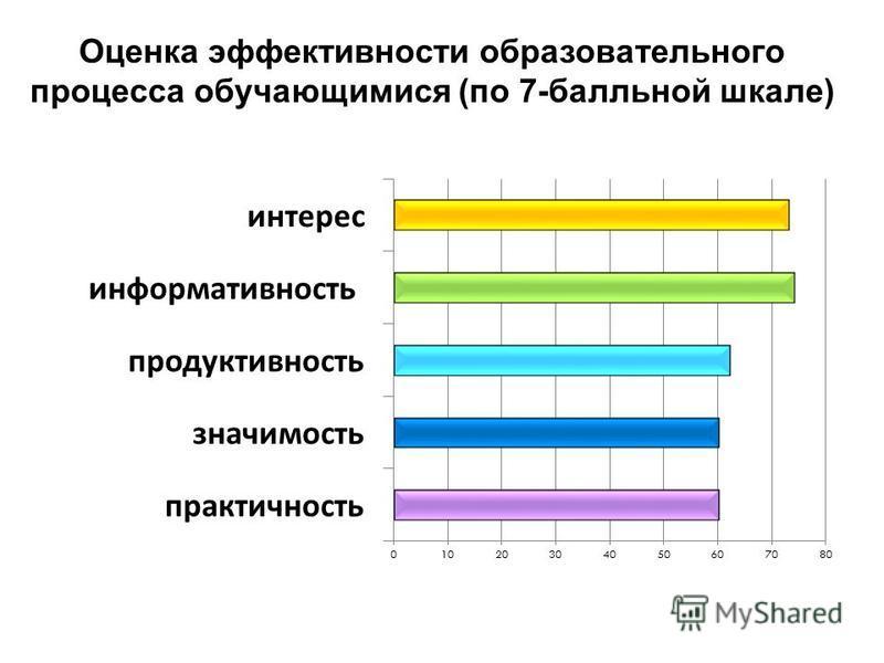 Оценка эффективности образовательного процесса обучающимися (по 7-балльной шкале)