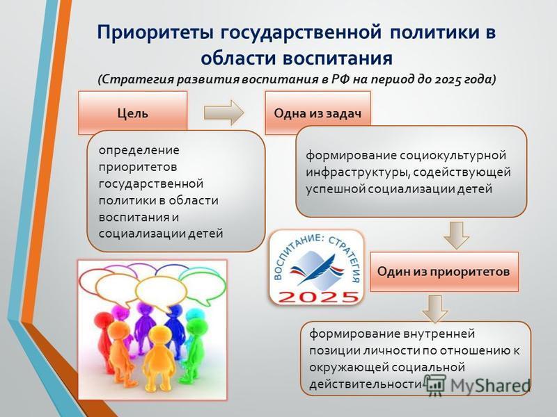 Приоритеты государственной политики в области воспитания (Стратегия развития воспитания в РФ на период до 2025 года) Цель определение приоритетов государственной политики в области воспитания и социализации детей Одна из задач формирование социокульт