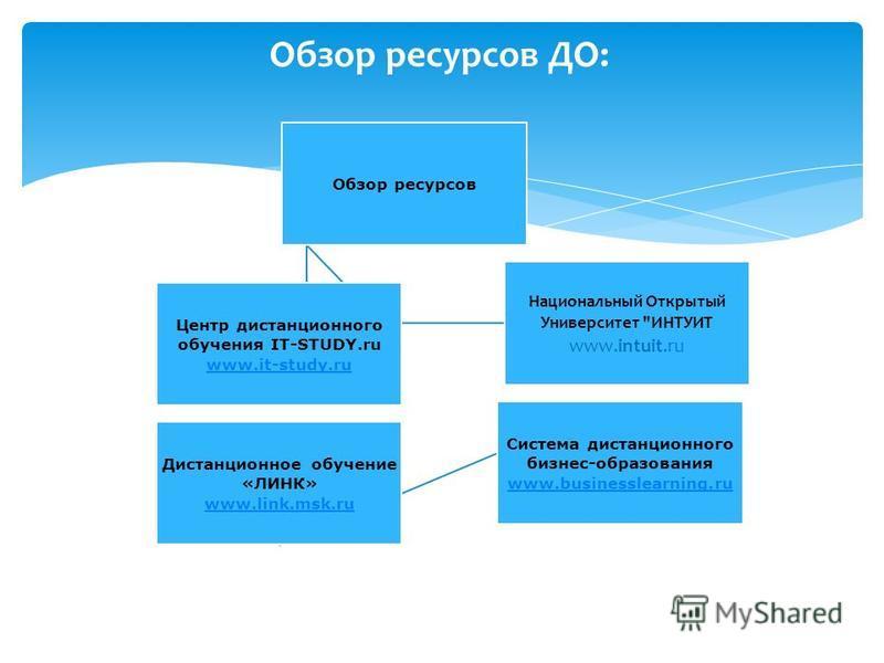 Обзор ресурсов ДО: Обзор ресурсов Центр дистанционного обучения IT-STUDY.ru www.it-study.ru Национальный Открытый Университет