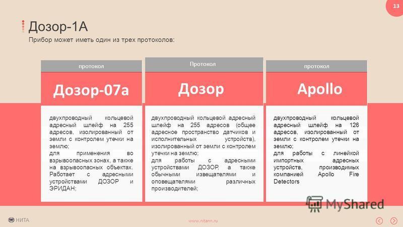 НИТА www.nitann.ru 13 Дозор-1А Прибор может иметь один из трех протоколов: протокол Дозор-07 а двухпроводный кольцевой адресный шлейф на 255 адресов, изолированный от земли с контролем утечки на землю; для применения во взрывоопасных зонах, а также н