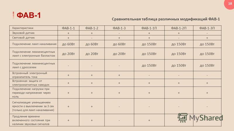 18 Сравнительная таблица различных модификаций ФАВ-1 ФАВ-1 Характеристики ФАВ-1-1ФАВ-1-2ФАВ-1-3ФАВ-1-1ПФАВ-1-2ПФАВ-1-3П Звуковой датчик ++-++- Световой датчик +-++-+ Подключение ламп накаливания до 60Вт до 150Вт Подключение люминесцентных ламп с элек