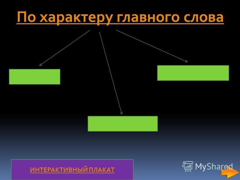 По характеру главного слова ИНТЕРАКТИВНЫЙ ПЛАКАТ