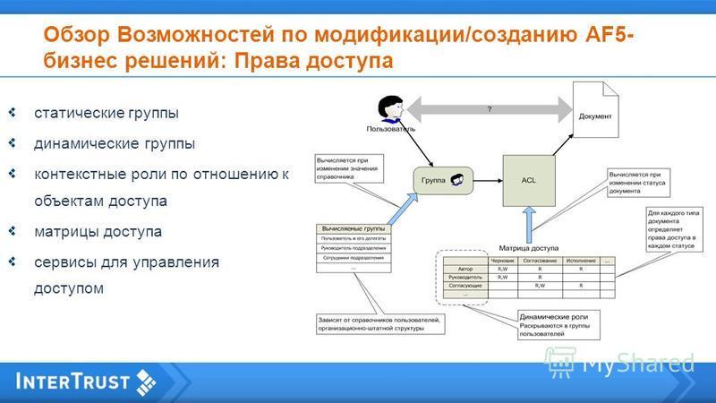Обзор Возможностей по модификации/созданию AF5- бизнес решений: Права доступа статические группы динамические группы контекстные роли по отношению к объектам доступа матрицы доступа сервисы для управления доступом
