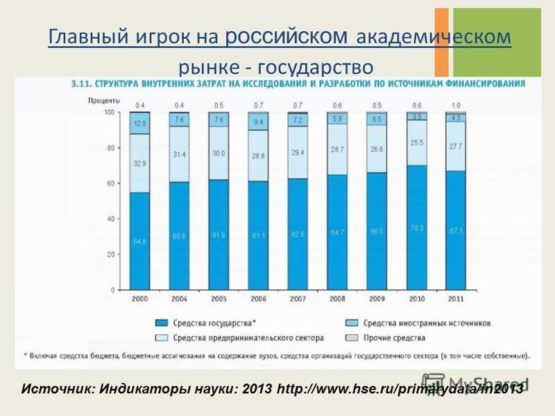 Главный игрок на российском академическом рынке - государство Источник: Индикаторы науки: 2013 http://www.hse.ru/primarydata/in2013