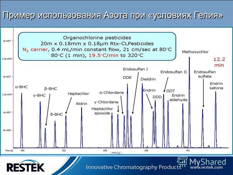 Copyrights: Restek Corporation Пример использования Азота при «условиях Гелия»