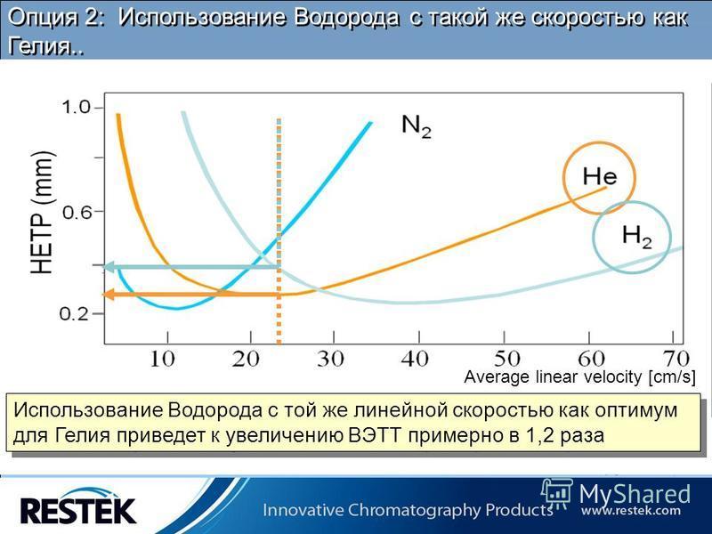 Copyrights: Restek Corporation Опция 2: Использование Водорода с такой же скоростью как Гелия.. Average linear velocity [cm/s] Использование Водорода с той же линейной скоростью как оптимум для Гелия приведет к увеличению ВЭТТ примерно в 1,2 раза