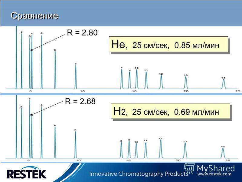 Copyrights: Restek Corporation Сравнение He, 25 см/сек, 0.85 мл/мин H 2, 25 см/сек, 0.69 мл/мин R = 2.80 R = 2.68