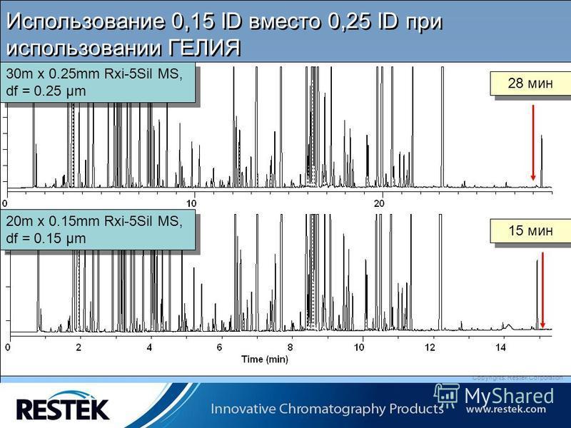 Copyrights: Restek Corporation Использование 0,15 ID вместо 0,25 ID при использовании ГЕЛИЯ 28 мин 15 мин 30m x 0.25mm Rxi-5Sil MS, df = 0.25 μm 20m x 0.15mm Rxi-5Sil MS, df = 0.15 μm