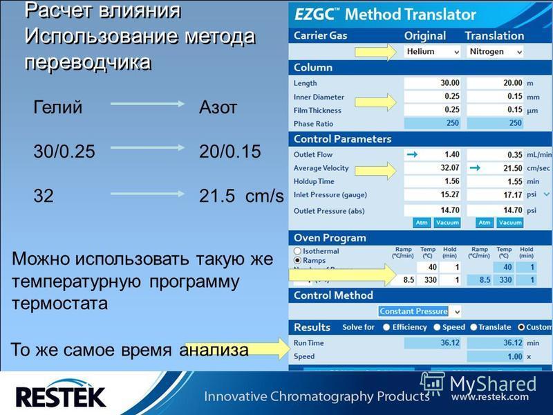Copyrights: Restek Corporation Расчет влияния Использование метода переводчика Можно использовать такую же температурную программу термостата То же самое время анализа Гелий Азот 30/0.2520/0.15 3221.5 cm/s