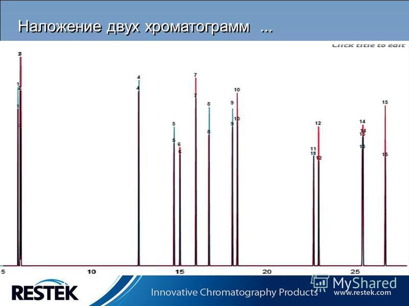 Copyrights: Restek Corporation Наложение двух хроматограмм...