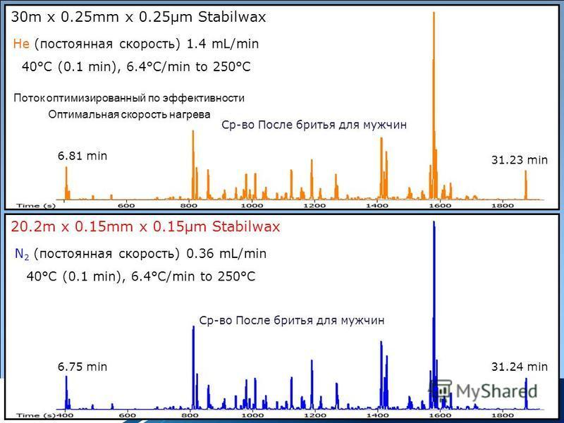 30m x 0.25mm x 0.25µm Stabilwax He (постоянная скорость) 1.4 mL/min 40°C (0.1 min), 6.4°C/min to 250°C 6.81 min 31.23 min Поток оптимизированный по эффективности Оптимальная скорость нагрева Ср-во После бритья для мужчин 20.2m x 0.15mm x 0.15µm Stabi