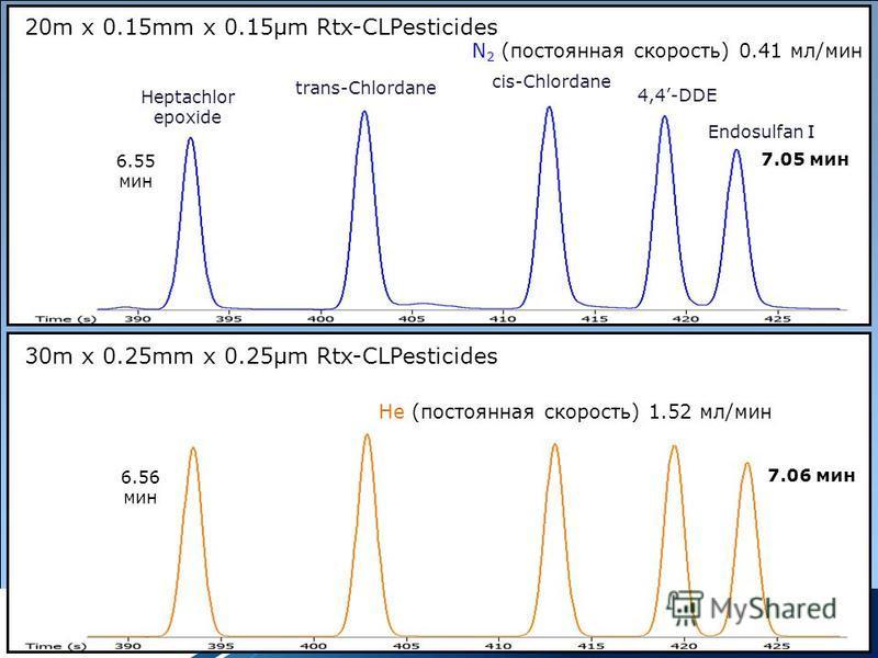 Copyrights: Restek Corporation 20m x 0.15mm x 0.15µm Rtx-CLPesticides N 2 (постоянная скорость) 0.41 мл/мин 6.55 мин Heptachlor epoxide 30m x 0.25mm x 0.25µm Rtx-CLPesticides He (постоянная скорость) 1.52 мл/мин 7.05 мин trans-Chlordane cis-Chlordane