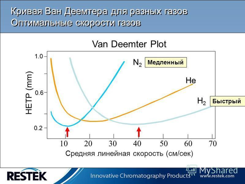 Copyrights: Restek Corporation 1.0 0.6 0.2 HETP (mm) Van Deemter Plot Средняя линейная скорость (см/сек) N2N2N2N2 He H2H2H2H2 10 20 30 40 50 60 70 Кривая Ван Деемтера для разных газов Оптимальные скорости газов Медленный Быстрый