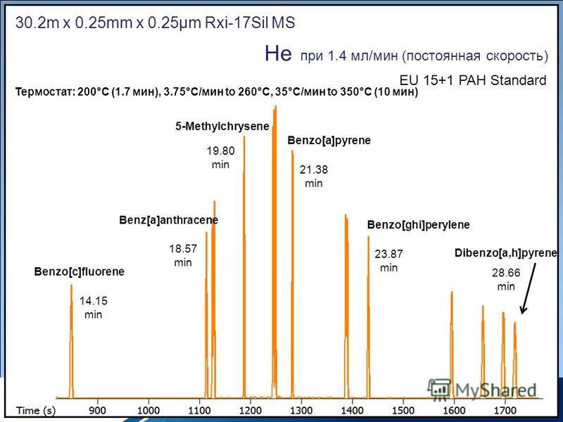 Copyrights: Restek Corporation 30.2m x 0.25mm x 0.25µm Rxi-17Sil MS He при 1.4 мл/мин (постоянная скорость) Термостат: 200°C (1.7 мин), 3.75°C/мин to 260°C, 35°C/мин to 350°C (10 мин) EU 15+1 PAH Standard Benzo[c]fluorene Dibenzo[a,h]pyrene 14.15 min