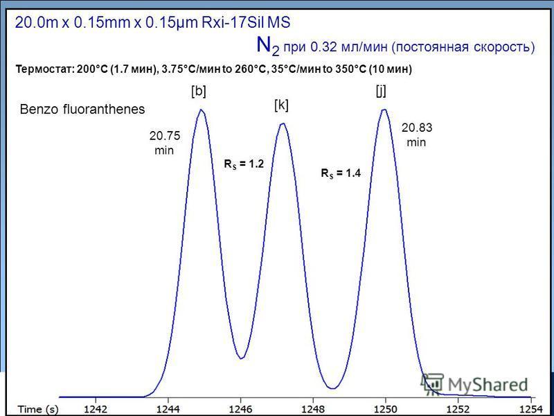 Copyrights: Restek Corporation 20.0m x 0.15mm x 0.15µm Rxi-17Sil MS N 2 при 0.32 мл/мин (постоянная скорость) Термостат: 200°C (1.7 мин), 3.75°C/мин to 260°C, 35°C/мин to 350°C (10 мин) Benzo fluoranthenes [b] 20.75 min 20.83 min R S = 1.2 [k] [j] R