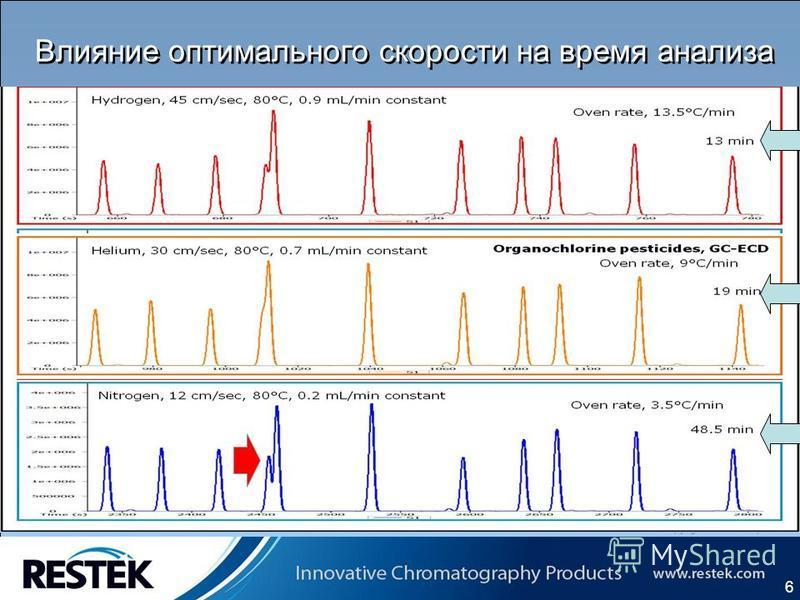 Copyrights: Restek Corporation Влияние оптимального скорости на время анализа 6