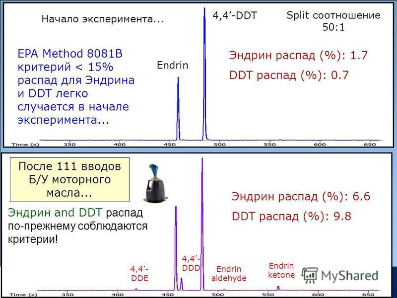 Copyrights: Restek Corporation Endrin 4,4-DDT После 111 вводов Б/У моторного масла... Начало эксперимента... Эндрин распад (%): 1.7 DDT распад (%): 0.7 Split соотношение 50:1 Эндрин распад (%): 6.6 DDT распад (%): 9.8 EPA Method 8081B критерий < 15%
